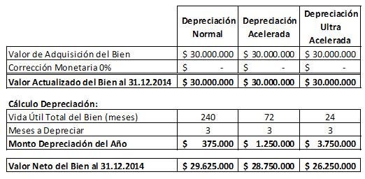 Tabla de porcentajes de depreciacion de activos fijos 2018